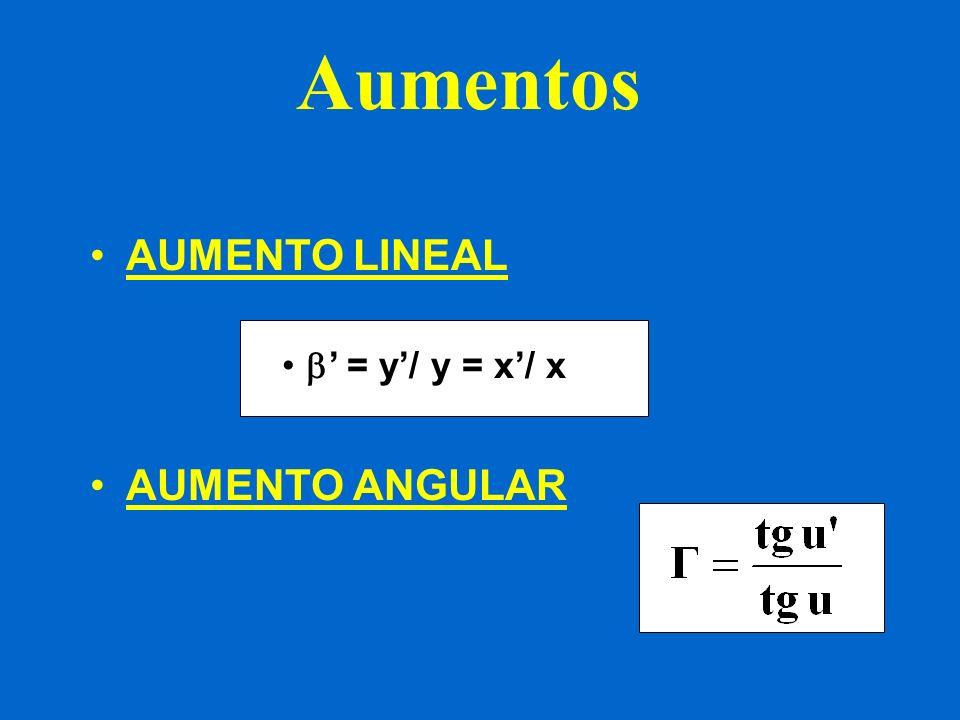 AUMENTO LINEAL La lupa deberá utilizarse con el objeto situado en el foco F o muy cerca de éste para que el aumento lineal sea máximo.
