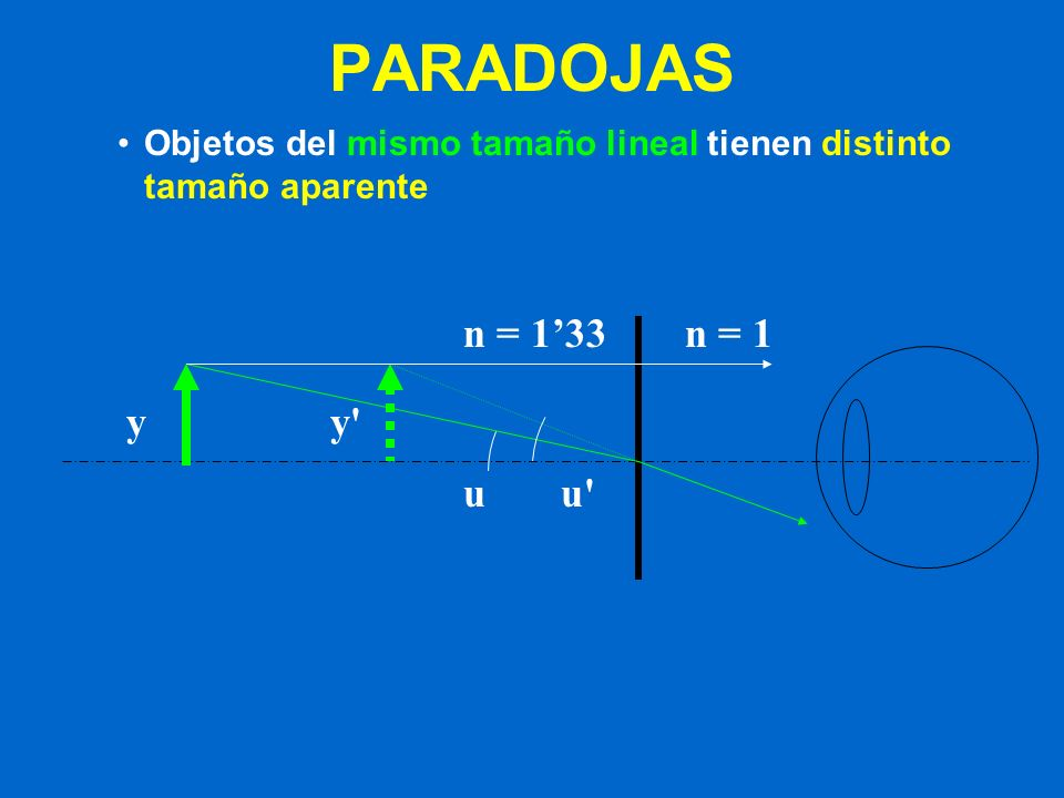 PARADOJAS Objetos del mismo tamaño lineal tienen distinto tamaño aparente yy' n = 1n = 133 uu'