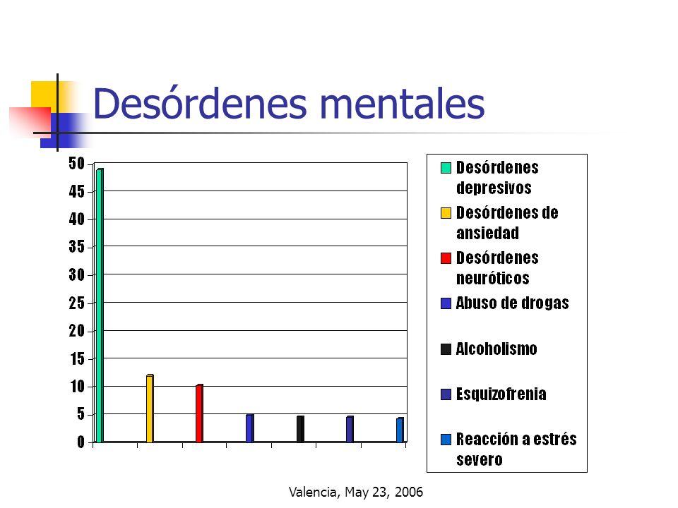 Valencia, May 23, 2006 Desórdenes mentales