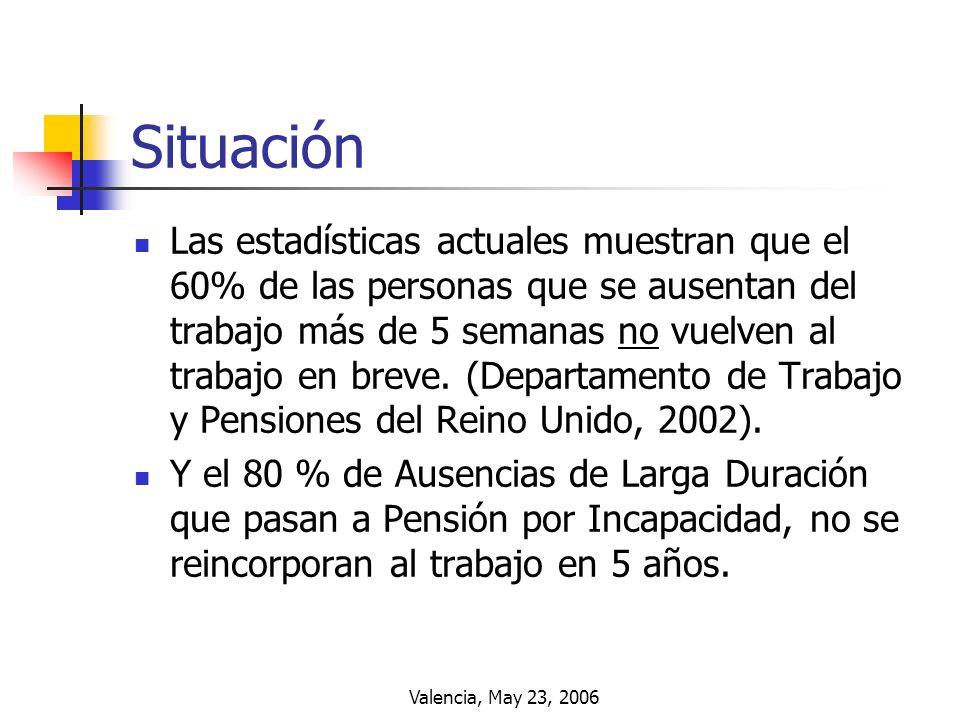 Valencia, May 23, 2006 Situación Las estadísticas actuales muestran que el 60% de las personas que se ausentan del trabajo más de 5 semanas no vuelven