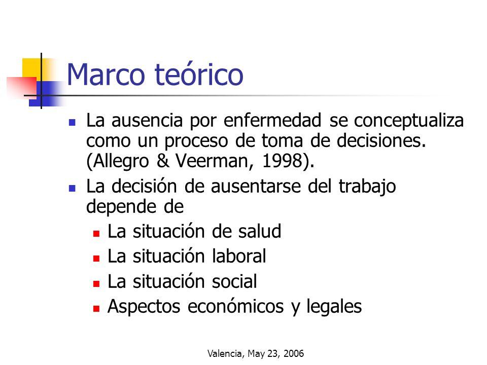 Valencia, May 23, 2006 Marco teórico La ausencia por enfermedad se conceptualiza como un proceso de toma de decisiones. (Allegro & Veerman, 1998). La