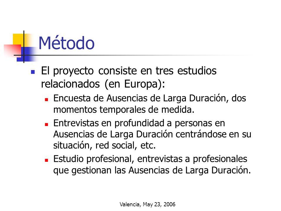 Valencia, May 23, 2006 Método El proyecto consiste en tres estudios relacionados (en Europa): Encuesta de Ausencias de Larga Duración, dos momentos te
