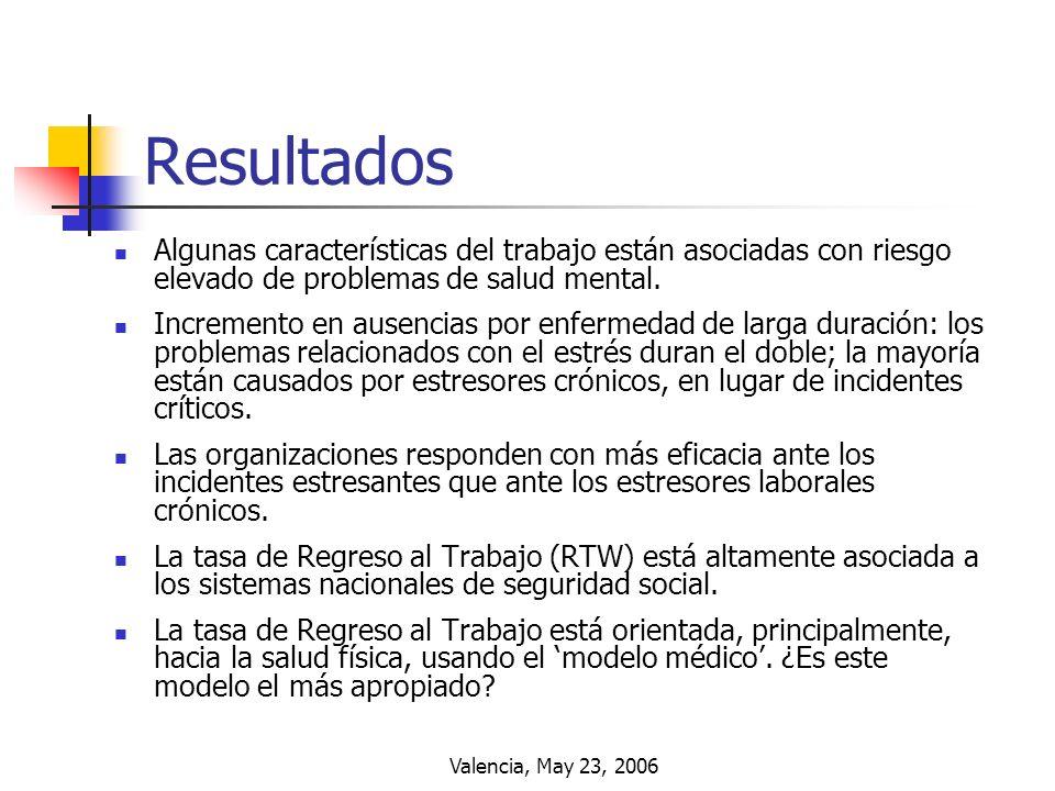 Valencia, May 23, 2006 Resultados Algunas características del trabajo están asociadas con riesgo elevado de problemas de salud mental. Incremento en a