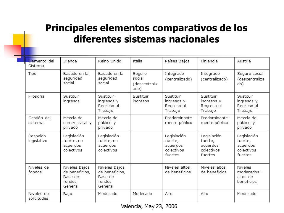 Valencia, May 23, 2006 Elemento del Sistema IrlandaReino UnidoItaliaPaíses BajosFinlandiaAustria TipoBasado en la seguridad social Seguro social (desc