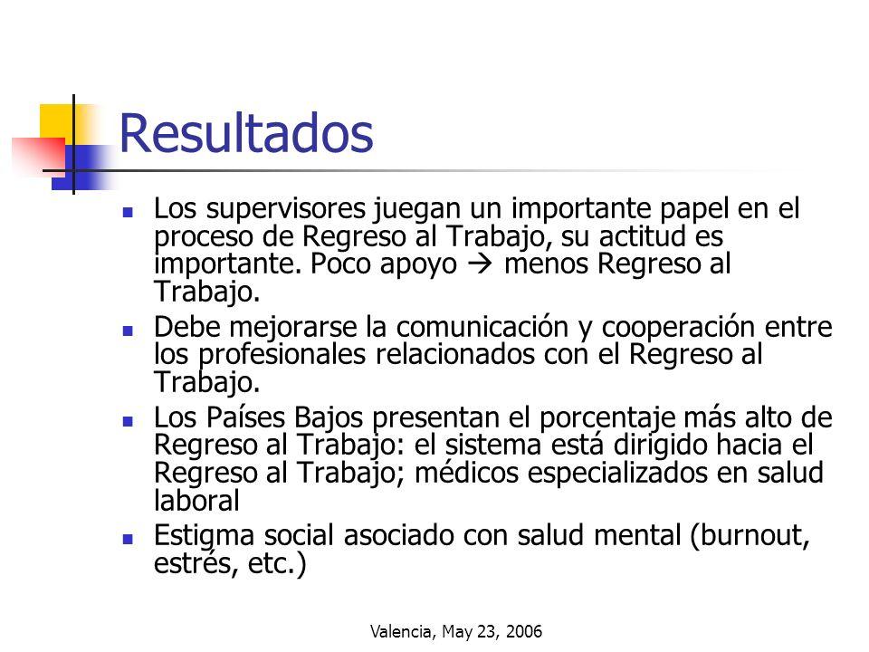 Valencia, May 23, 2006 Resultados Los supervisores juegan un importante papel en el proceso de Regreso al Trabajo, su actitud es importante. Poco apoy