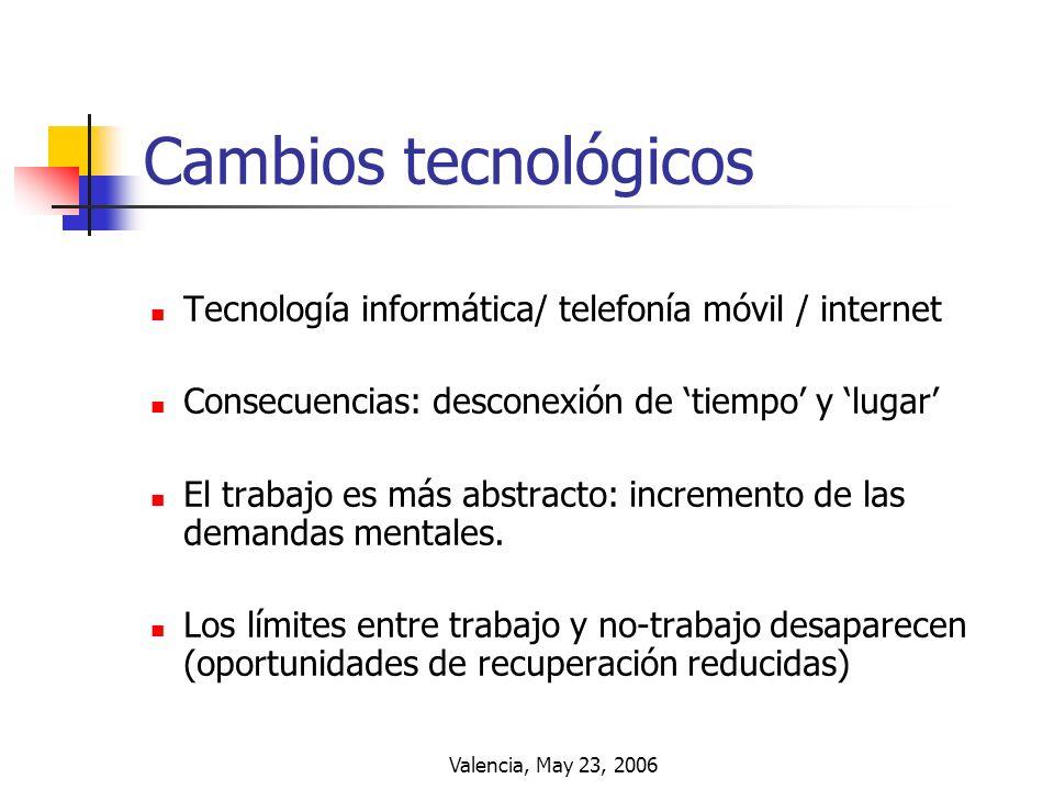 Valencia, May 23, 2006 Cambios tecnológicos Tecnología informática/ telefonía móvil / internet Consecuencias: desconexión de tiempo y lugar El trabajo