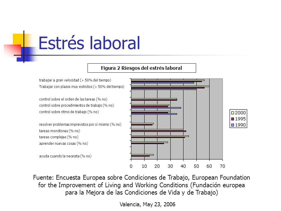 Valencia, May 23, 2006 Estrés laboral Figura 2 Riesgos del estrés laboral trabajar a gran velocidad (> 50% del tiempo) Trabajar con plazos muy estrict