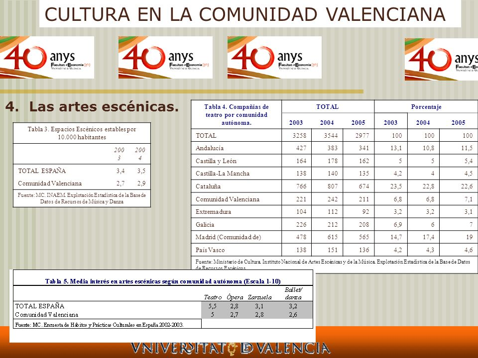 CULTURA EN LA COMUNIDAD VALENCIANA 4.Las artes escénicas. Tabla 3. Espacios Escénicos estables por 10.000 habitantes 200 3 200 4 TOTAL ESPAÑA3,43,5 Co