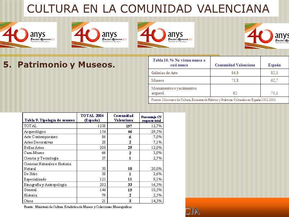 CULTURA EN LA COMUNIDAD VALENCIANA 5.Patrimonio y Museos. Tabla 10. % No vistan nunca o casi nuncaComunidad ValencianaEspaña Galerías de Arte86,882,1