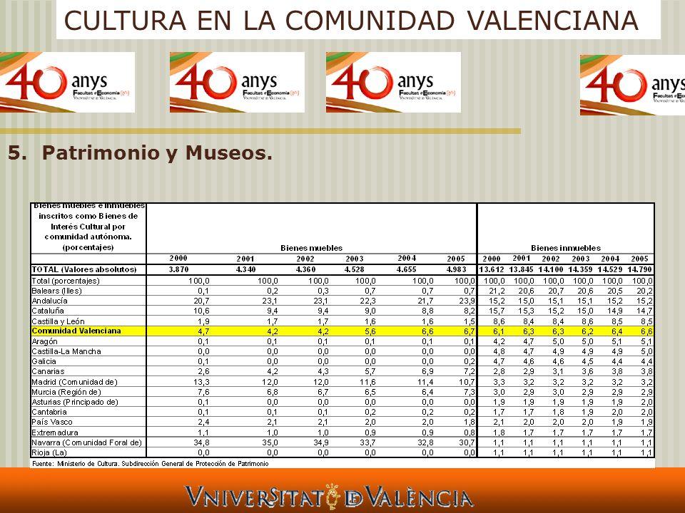 CULTURA EN LA COMUNIDAD VALENCIANA 5.Patrimonio y Museos.