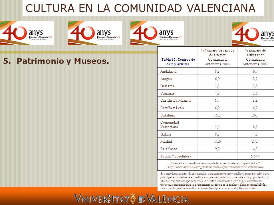 CULTURA EN LA COMUNIDAD VALENCIANA 5.Patrimonio y Museos. Tabla 12. Centros de Arte y artistas % Número de centros de arte por Comunidad Autónoma 2003
