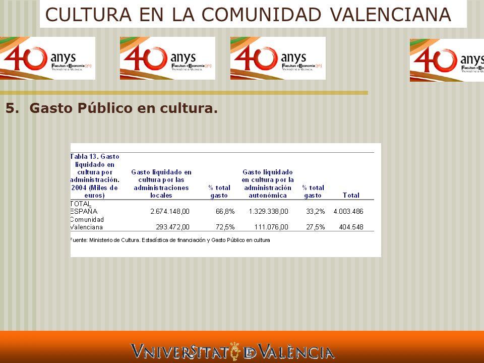 CULTURA EN LA COMUNIDAD VALENCIANA 5.Gasto Público en cultura.