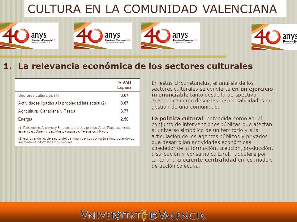CULTURA EN LA COMUNIDAD VALENCIANA 1.La relevancia económica de los sectores culturales % VAB España Sectores culturales (1)3,07 Actividades ligadas a