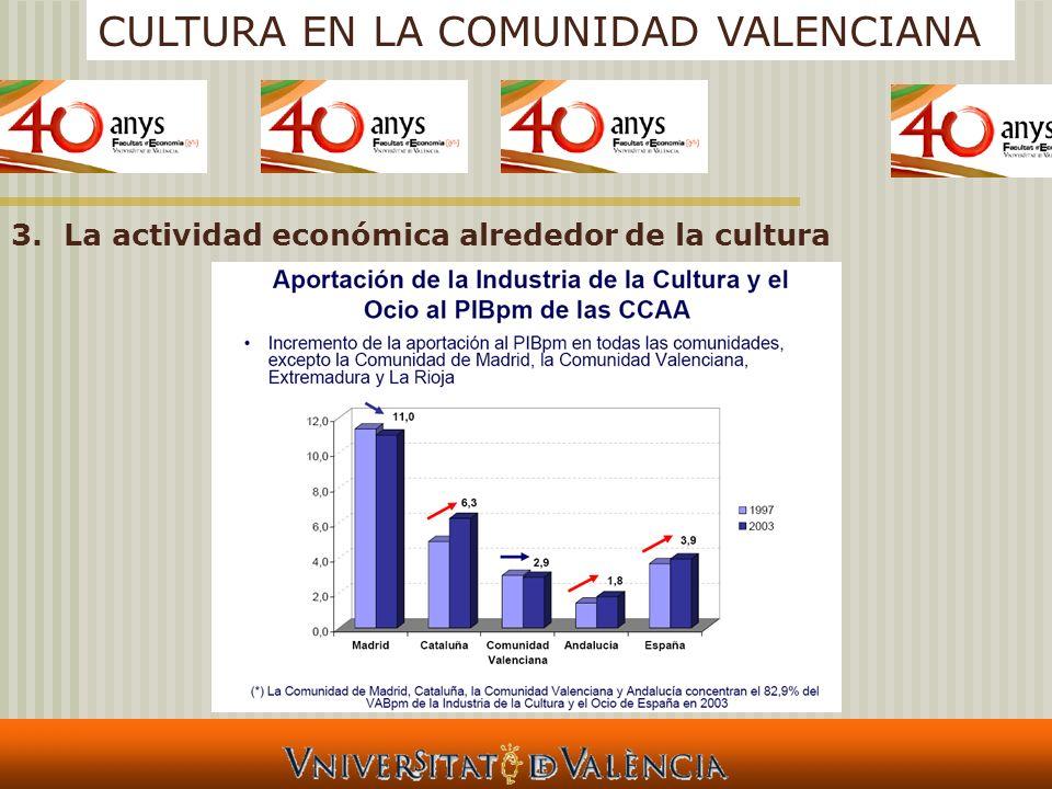 CULTURA EN LA COMUNIDAD VALENCIANA 3.La actividad económica alrededor de la cultura