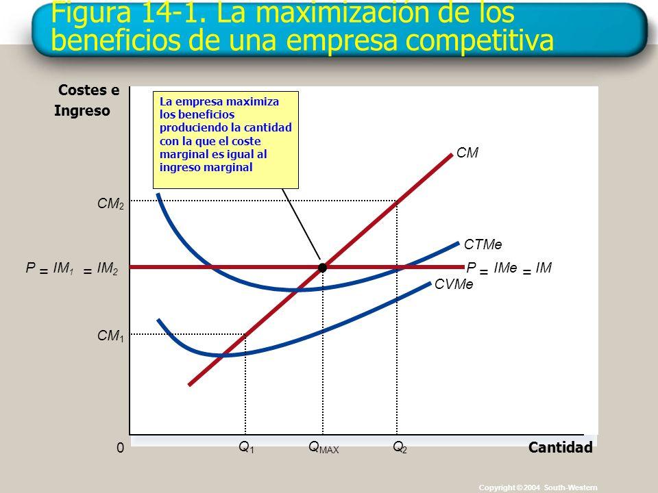 Figura 14-1. La maximización de los beneficios de una empresa competitiva Copyright © 2004 South-Western Cantidad 0 Costes e Ingreso CM CTMe CVMe CM 1
