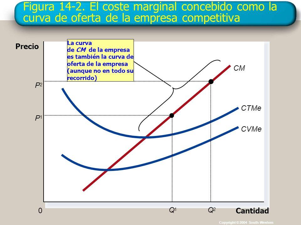 Figura 14-2. El coste marginal concebido como la curva de oferta de la empresa competitiva Copyright © 2004 South-Western Cantidad 0 Precio CM CTMe CV