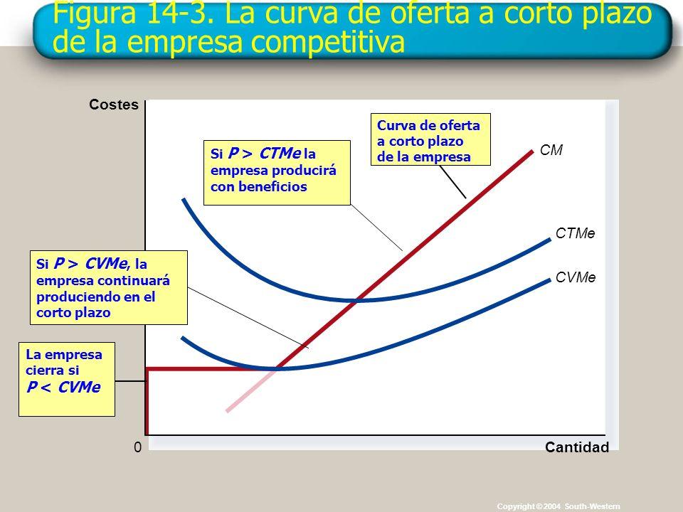 Figura 14-3. La curva de oferta a corto plazo de la empresa competitiva Copyright © 2004 South-Western CM Cantidad CTMe CVMe 0 Costes La empresa cierr