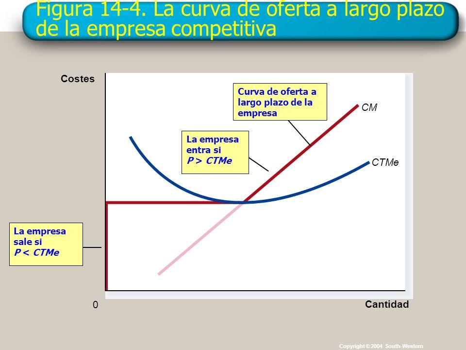 Figura 14-4. La curva de oferta a largo plazo de la empresa competitiva Copyright © 2004 South-Western CM La empresa sale si P < CTMe Cantidad CTMe 0