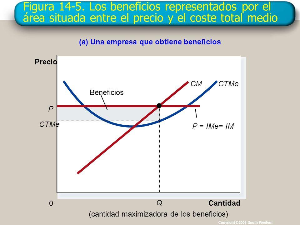 Figura 14-5. Los beneficios representados por el área situada entre el precio y el coste total medio Copyright © 2004 South-Western (a) Una empresa qu