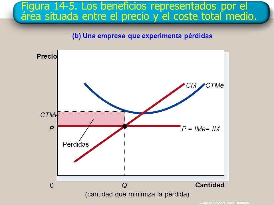 Figura 14-5. Los beneficios representados por el área situada entre el precio y el coste total medio. Copyright © 2004 South-Western (b) Una empresa q