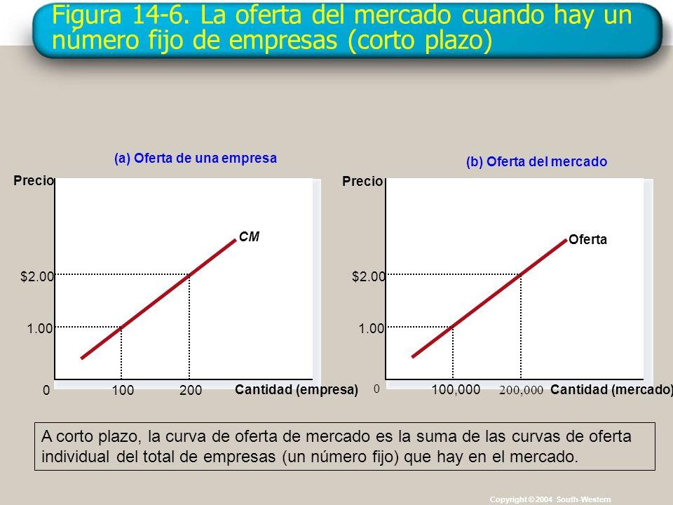 Figura 14-6. La oferta del mercado cuando hay un número fijo de empresas (corto plazo) Copyright © 2004 South-Western (a) Oferta de una empresa Cantid