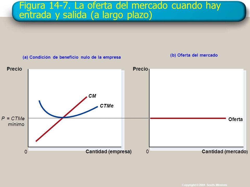 Figura 14-7. La oferta del mercado cuando hay entrada y salida (a largo plazo) Copyright © 2004 South-Western (a) Condición de beneficio nulo de la em