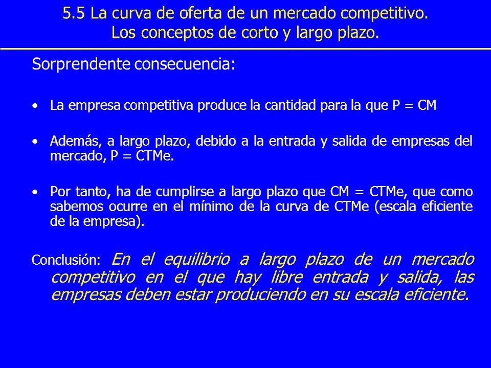 5.5 La curva de oferta de un mercado competitivo. Los conceptos de corto y largo plazo. Sorprendente consecuencia: La empresa competitiva produce la c