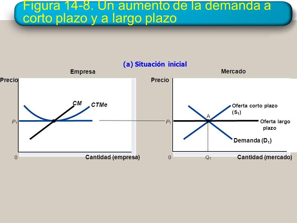 Figura 14-8. Un aumento de la demanda a corto plazo y a largo plazo Empresa (a) Situación inicial Cantidad (empresa) 0 Precio Mercado Cantidad (mercad