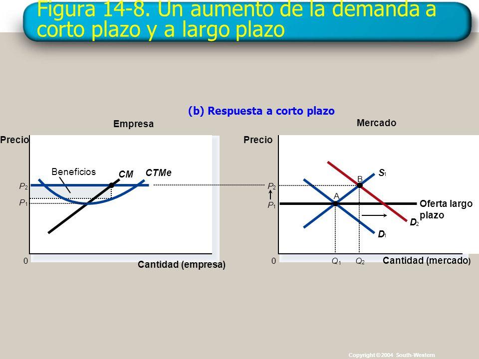 Figura 14-8. Un aumento de la demanda a corto plazo y a largo plazo Copyright © 2004 South-Western Mercado Empresa (b) Respuesta a corto plazo Cantida