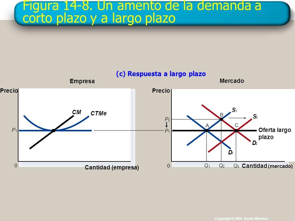 Figura 14-8. Un amento de la demanda a corto plazo y a largo plazo Copyright © 2004 South-Western P 1 Empresa (c) Respuesta a largo plazo Cantidad (em