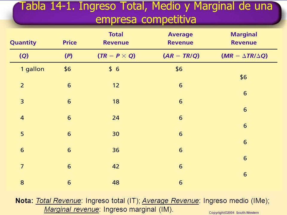 Tabla 14-1. Ingreso Total, Medio y Marginal de una empresa competitiva Copyright©2004 South-Western Nota: Total Revenue: Ingreso total (IT); Average R