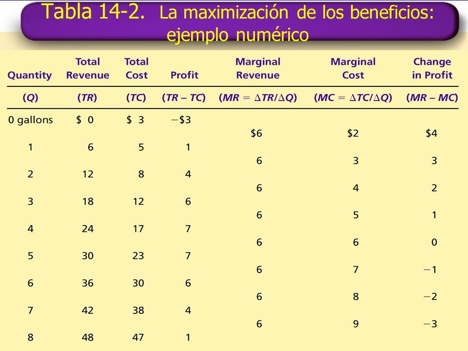 Tabla 14-2. La maximización de los beneficios: ejemplo numérico Copyright©2004 South-Western