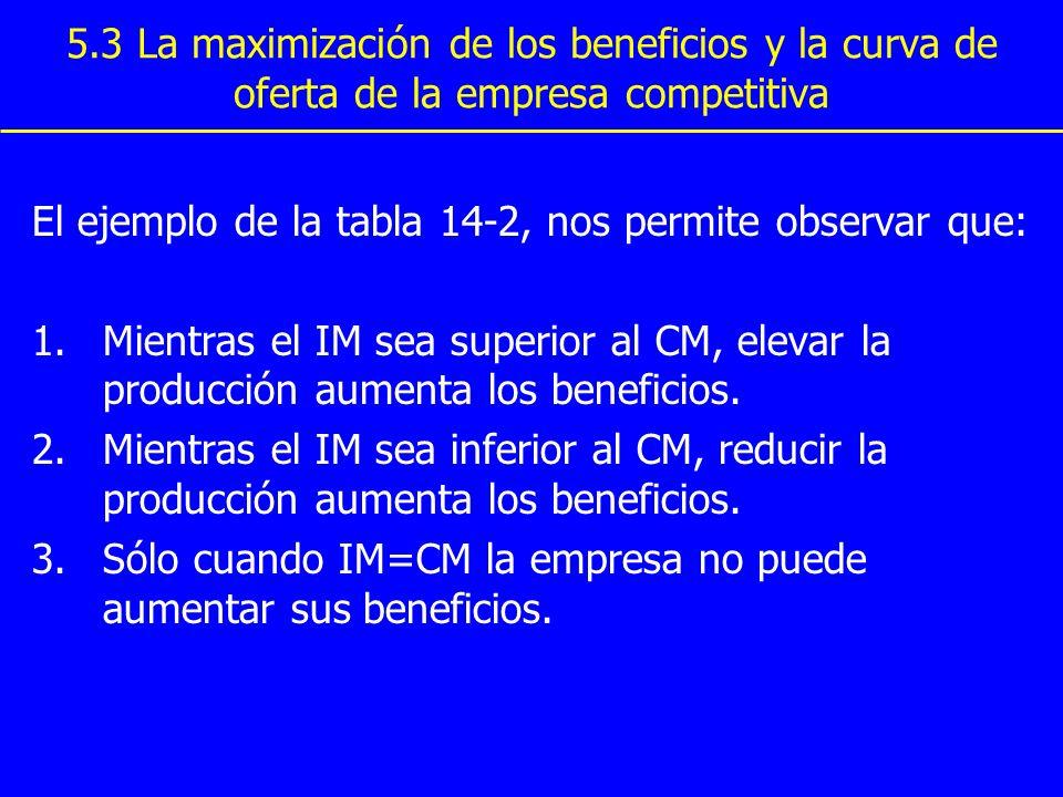 5.3 La maximización de los beneficios y la curva de oferta de la empresa competitiva El ejemplo de la tabla 14-2, nos permite observar que: 1.Mientras