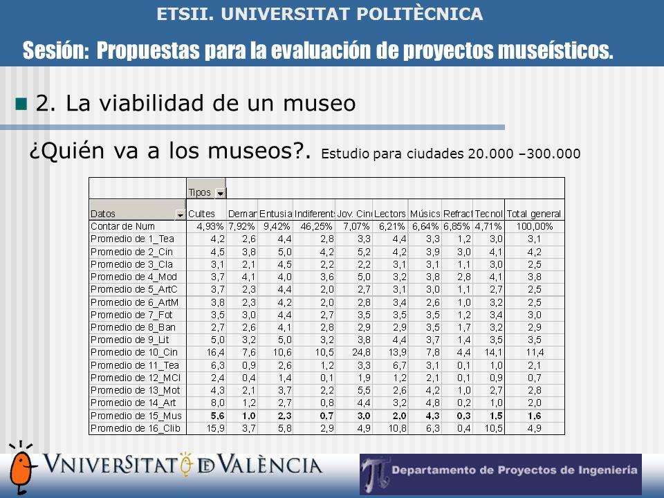Sesión: Propuestas para la evaluación de proyectos museísticos. ETSII. UNIVERSITAT POLITÈCNICA 2. La viabilidad de un museo ¿Quién va a los museos?. E