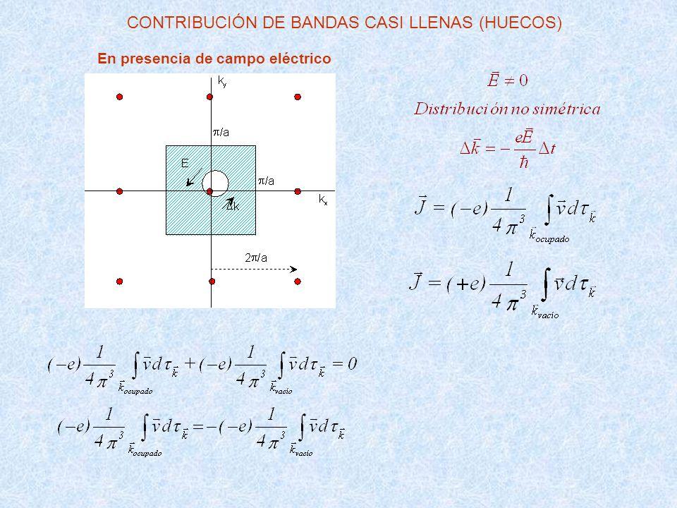 En presencia de campo eléctrico CONTRIBUCIÓN DE BANDAS CASI LLENAS (HUECOS)