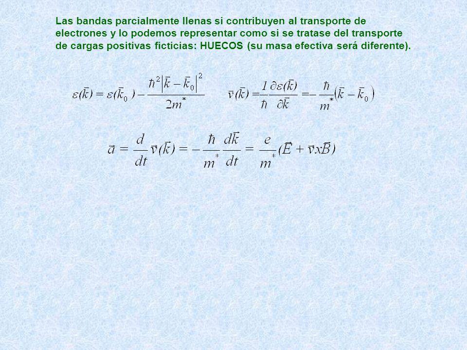 Las bandas parcialmente llenas si contribuyen al transporte de electrones y lo podemos representar como si se tratase del transporte de cargas positiv