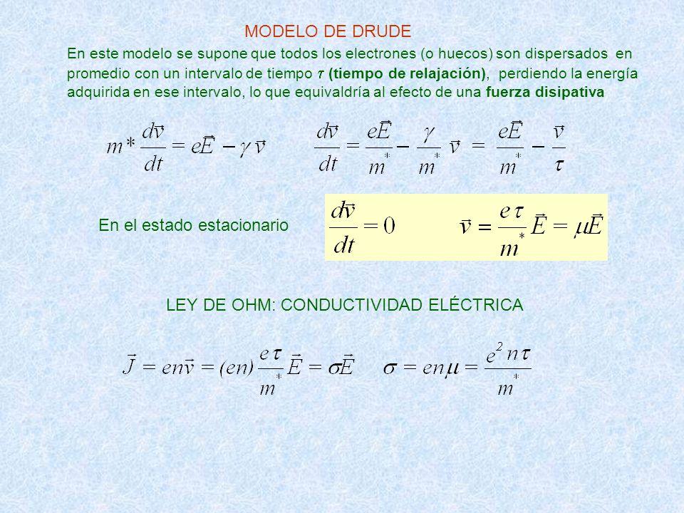MODELO DE DRUDE En el estado estacionario LEY DE OHM: CONDUCTIVIDAD ELÉCTRICA En este modelo se supone que todos los electrones (o huecos) son dispers