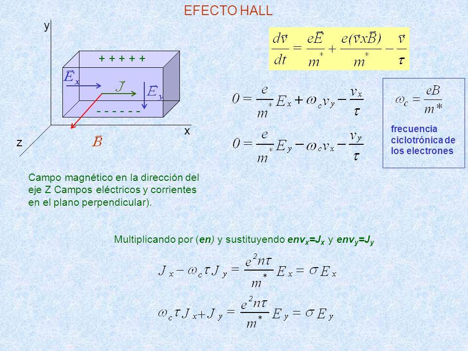 Campo magnético en la dirección del eje Z Campos eléctricos y corrientes en el plano perpendicular). frecuencia ciclotrónica de los electrones EFECTO