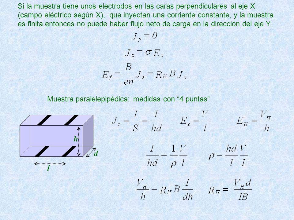 Si la muestra tiene unos electrodos en las caras perpendiculares al eje X (campo eléctrico según X), que inyectan una corriente constante, y la muestr