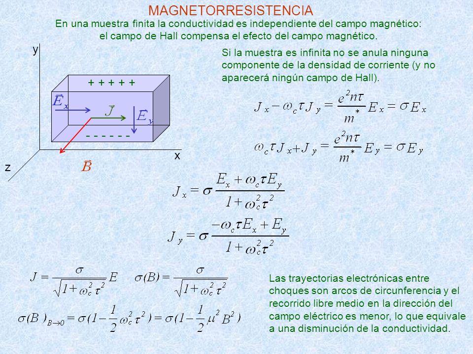 En una muestra finita la conductividad es independiente del campo magnético: el campo de Hall compensa el efecto del campo magnético. Si la muestra es