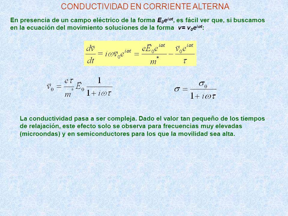 En presencia de un campo eléctrico de la forma E 0 e i t, es fácil ver que, si buscamos en la ecuación del movimiento soluciones de la forma v= v 0 e