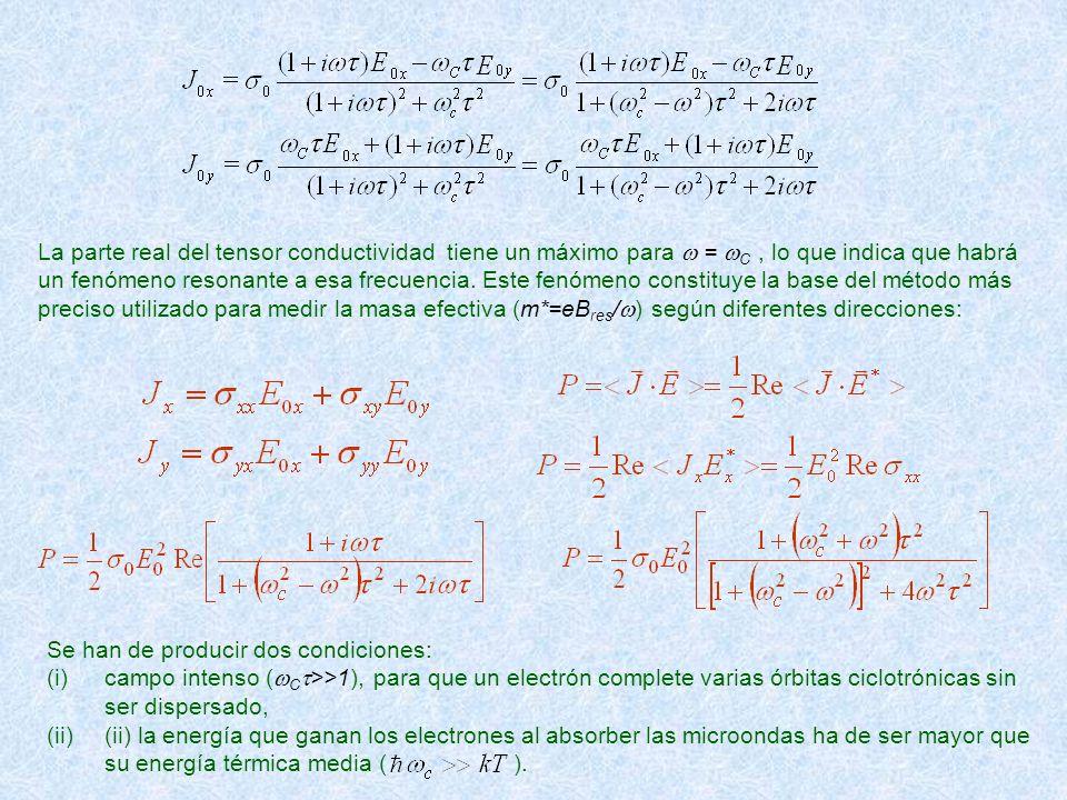 La parte real del tensor conductividad tiene un máximo para = C, lo que indica que habrá un fenómeno resonante a esa frecuencia. Este fenómeno constit
