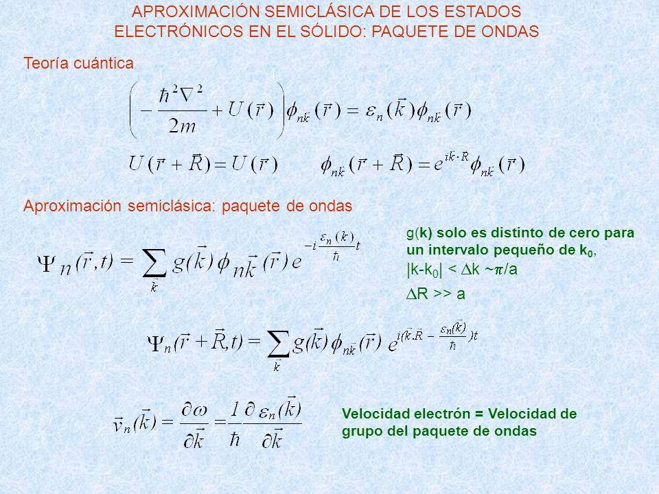 g(k) solo es distinto de cero para un intervalo pequeño de k 0, |k-k 0 | < k ~ /a R >> a APROXIMACIÓN SEMICLÁSICA DE LOS ESTADOS ELECTRÓNICOS EN EL SÓ