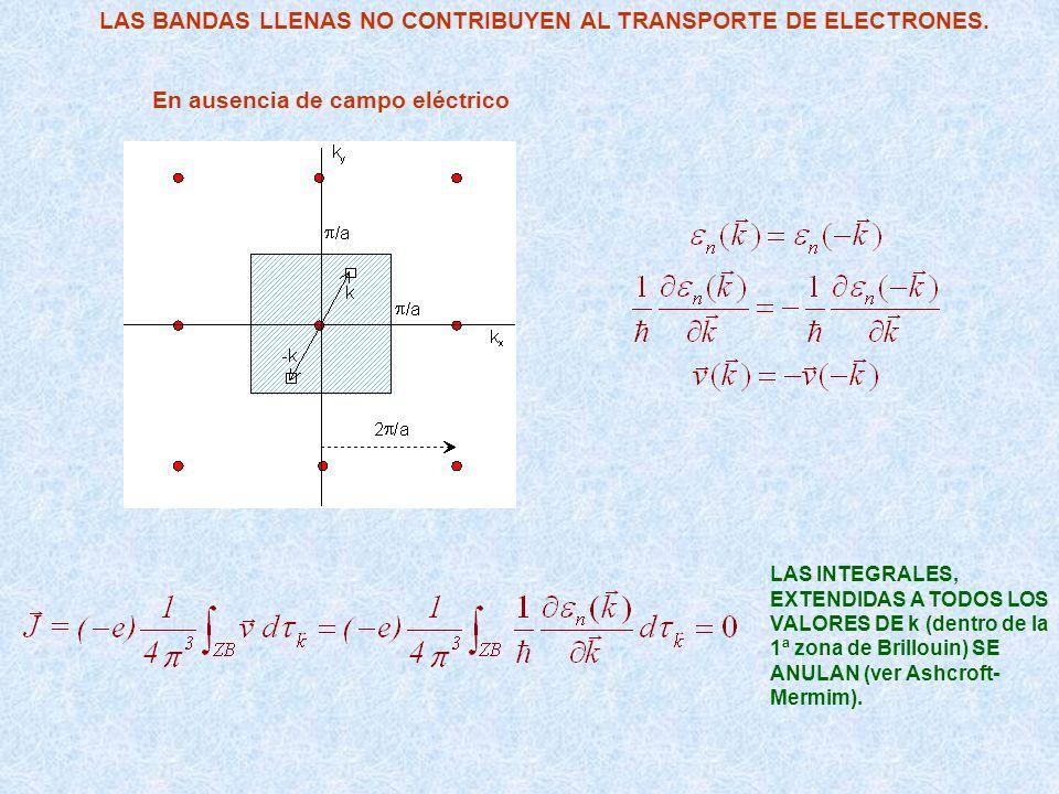 LAS BANDAS LLENAS NO CONTRIBUYEN AL TRANSPORTE DE ELECTRONES. LAS INTEGRALES, EXTENDIDAS A TODOS LOS VALORES DE k (dentro de la 1ª zona de Brillouin)