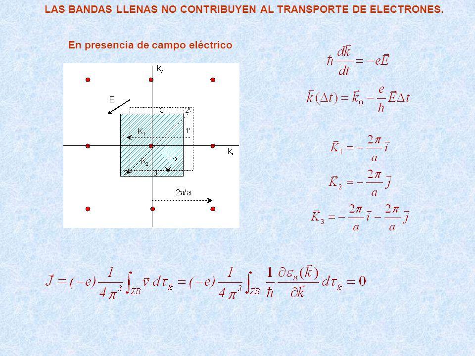 CONTRIBUCIÓN DE BANDAS CASI VACÍAS (ELECTRONES) En ausencia de campo eléctrico