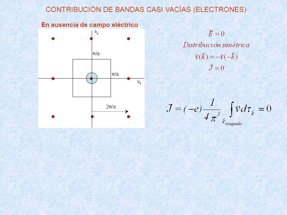 En presencia de un campo eléctrico alterno de la forma E 0 e i t CONDUCTIVIDAD versus SUSCEPTIBILIDAD (ELÉCTRICAS) Conductividad Susceptibilidad