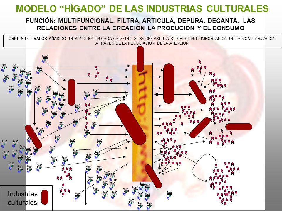 MODELO HÍGADO DE LAS INDUSTRIAS CULTURALES ORIGEN DEL VALOR AÑADIDO: DEPENDERÁ EN CADA CASO DEL SERVICIO PRESTADO. CRECIENTE IMPORTANCIA DE LA MONETAR