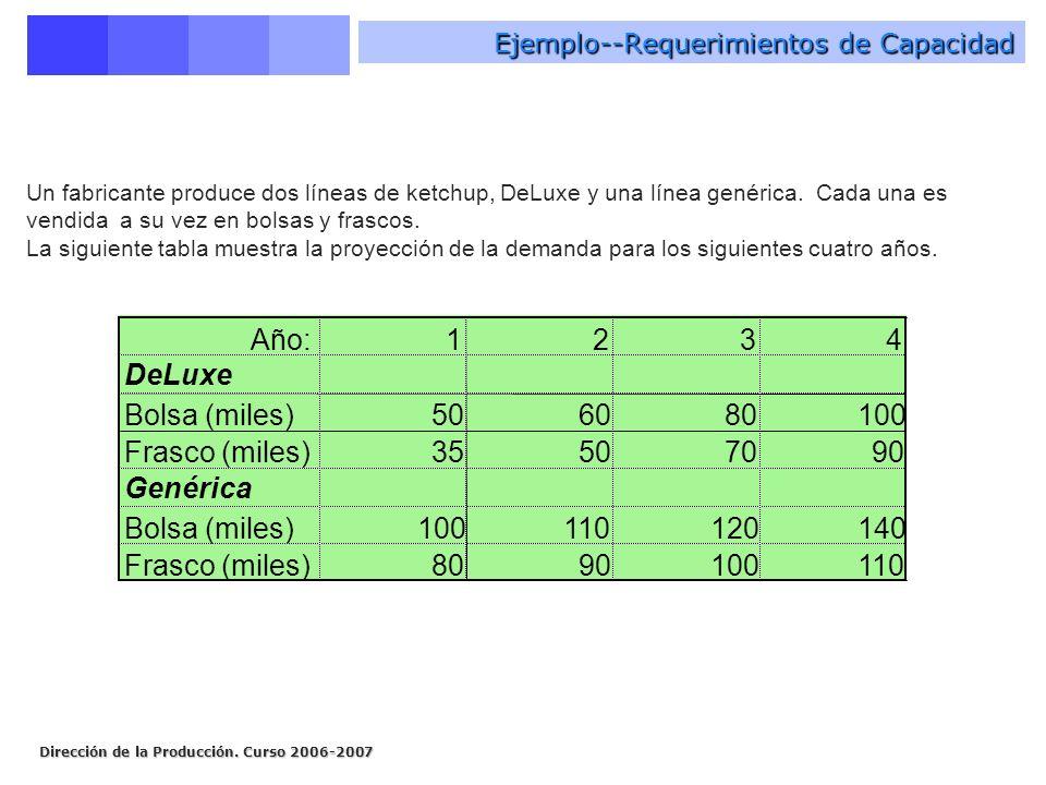 Dirección de la Producción. Curso 2006-2007 Ejemplo--Requerimientos de Capacidad Un fabricante produce dos líneas de ketchup, DeLuxe y una línea genér
