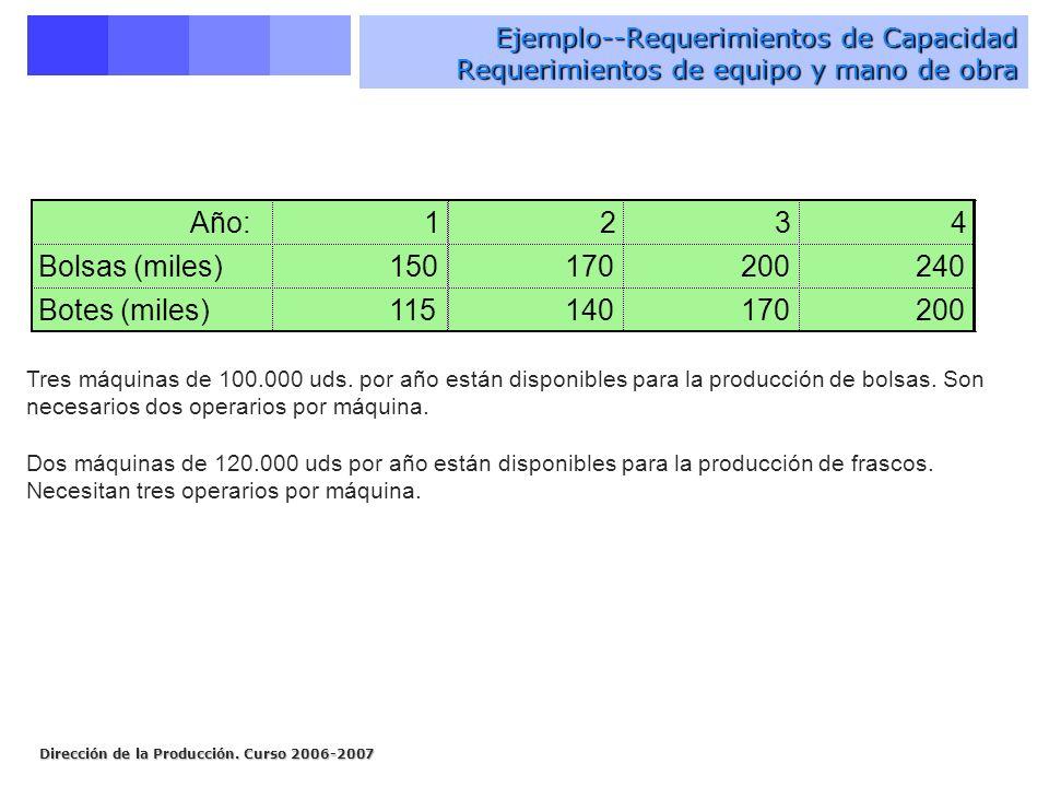 Dirección de la Producción. Curso 2006-2007 Ejemplo--Requerimientos de Capacidad Requerimientos de equipo y mano de obra Año:1234 Bolsas (miles)150170