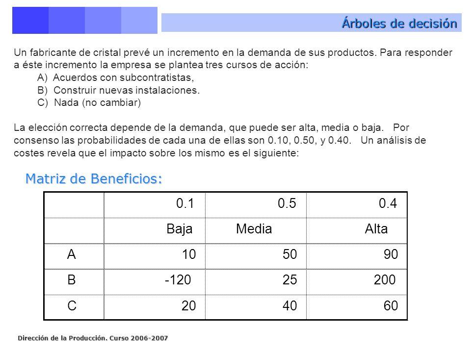 Dirección de la Producción. Curso 2006-2007 Árboles de decisión Un fabricante de cristal prevé un incremento en la demanda de sus productos. Para resp